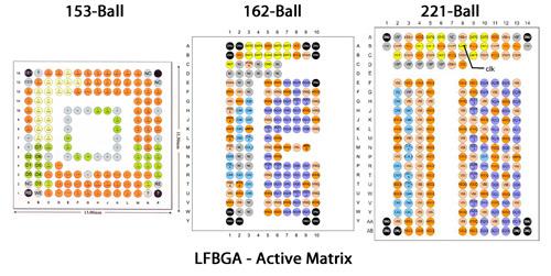 LFBGA-Active-Matrix